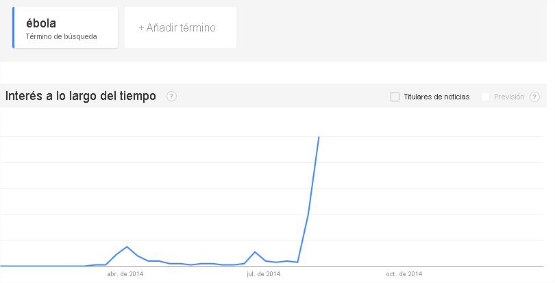 VIRUS DEL ÉBOLA 2014 Fuente tendencias de Google