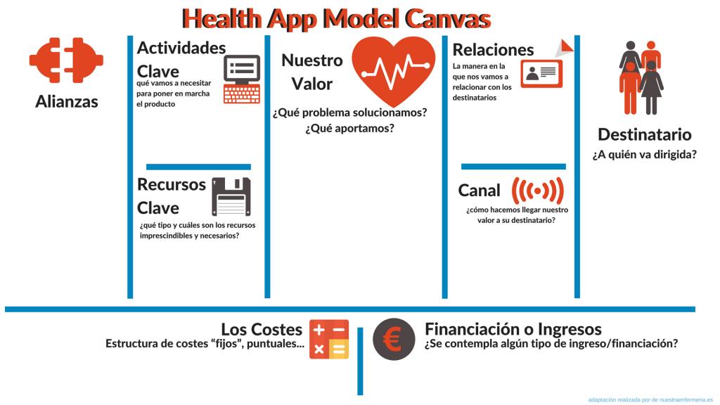model canvas health app